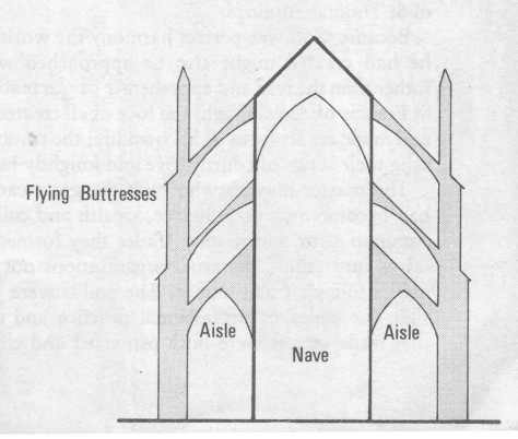 Flying Buttresses; Image courtesy of Henry.J.Sharpe.