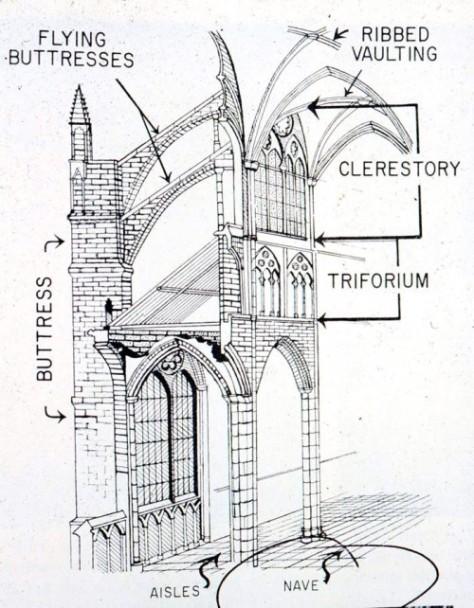 Structure of  Gothic Church Image courtesy of nvcc.edu