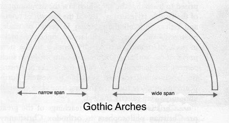 Gothic Arches; Courtesy of Henry .J. Sharpe