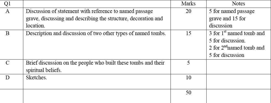 history marking scheme The central board of secondary education (cbse) has released the examination pattern, marking scheme and question paper design for class 12 here you can get information regarding history subject.