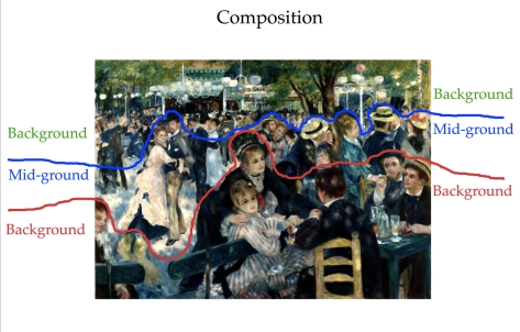 Composition of Bal du Moulin de la Galette